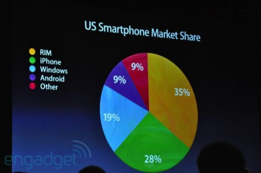 Market Share iPhone
